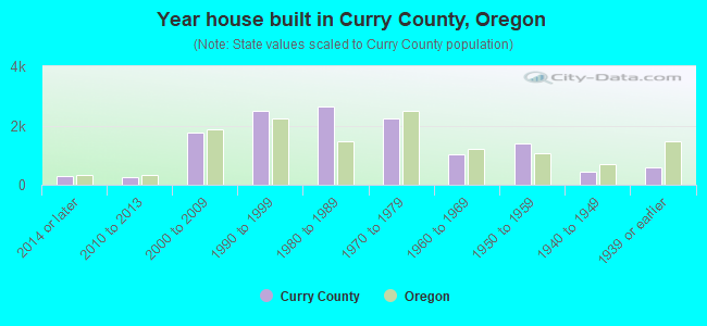 Year house built in Curry County, Oregon