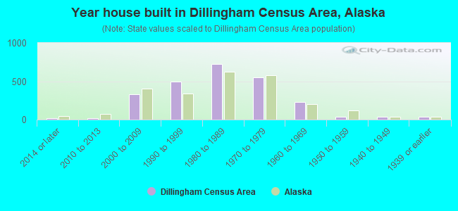 Year house built in Dillingham Census Area, Alaska