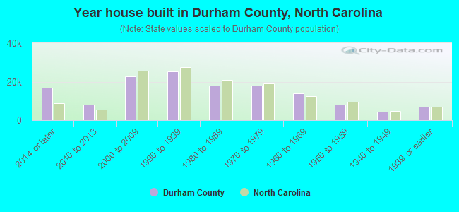 Year house built in Durham County, North Carolina