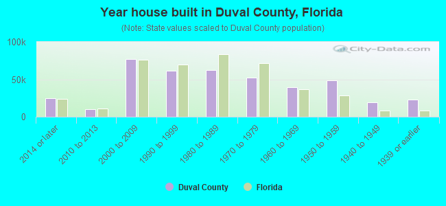 Year house built in Duval County, Florida