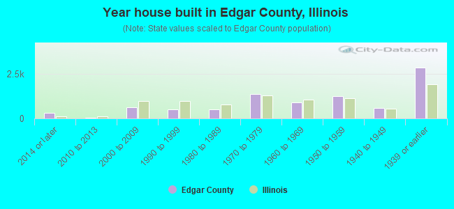 Year house built in Edgar County, Illinois