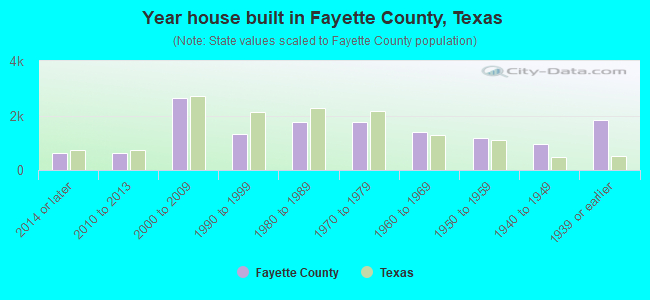 Year house built in Fayette County, Texas