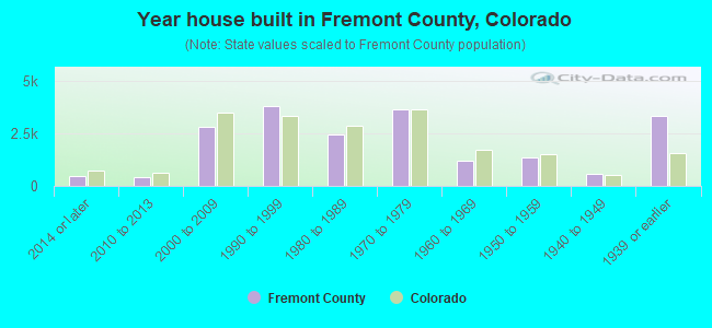 Year house built in Fremont County, Colorado
