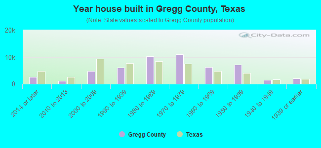 Year house built in Gregg County, Texas