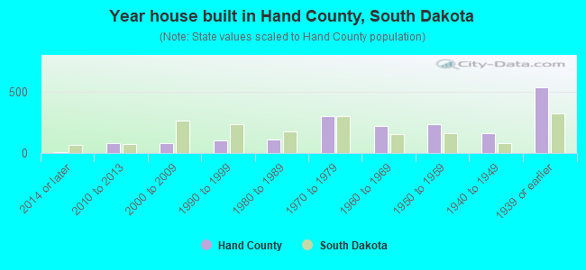 Year house built in Hand County, South Dakota
