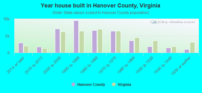 Year house built in Hanover County, Virginia