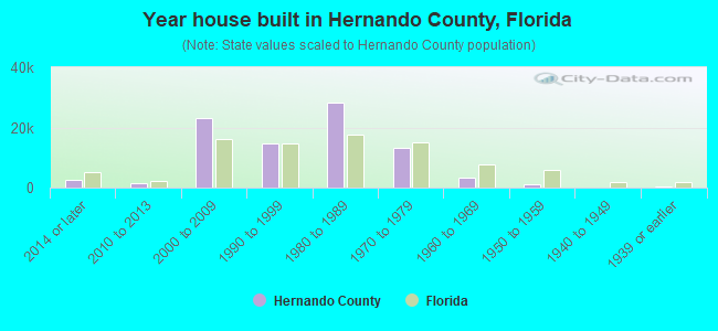 Year house built in Hernando County, Florida