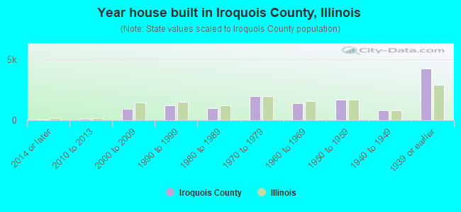 Year house built in Iroquois County, Illinois