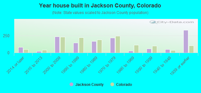 Year house built in Jackson County, Colorado