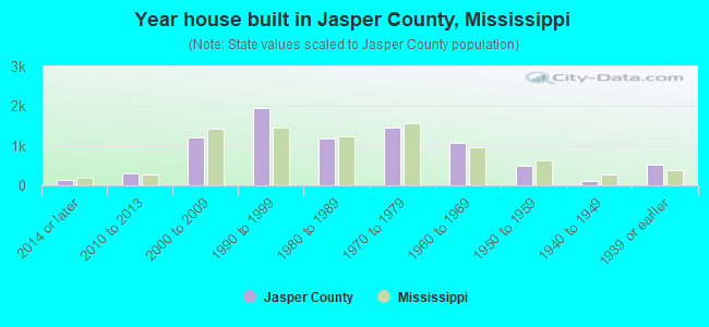 Year house built in Jasper County, Mississippi