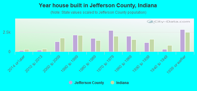 Year house built in Jefferson County, Indiana