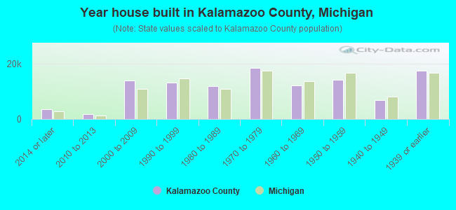 Year house built in Kalamazoo County, Michigan