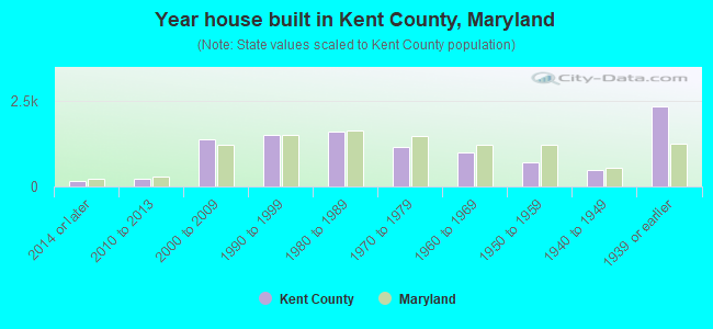 Year house built in Kent County, Maryland