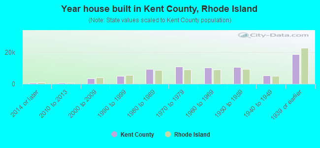 Year house built in Kent County, Rhode Island