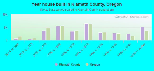 Year house built in Klamath County, Oregon