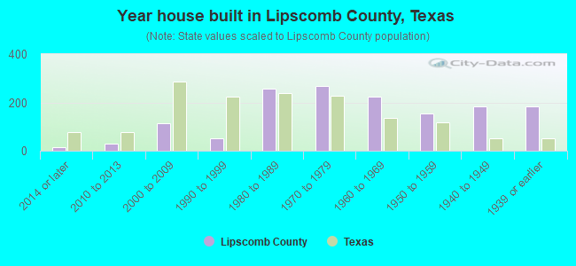 Year house built in Lipscomb County, Texas