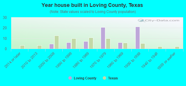 Year house built in Loving County, Texas
