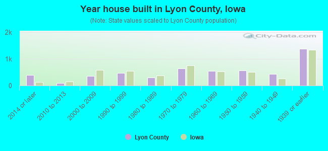 Year house built in Lyon County, Iowa