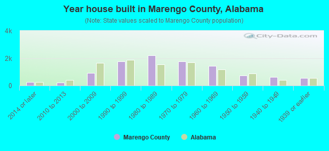 Year house built in Marengo County, Alabama