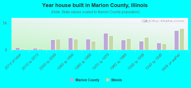 Year house built in Marion County, Illinois