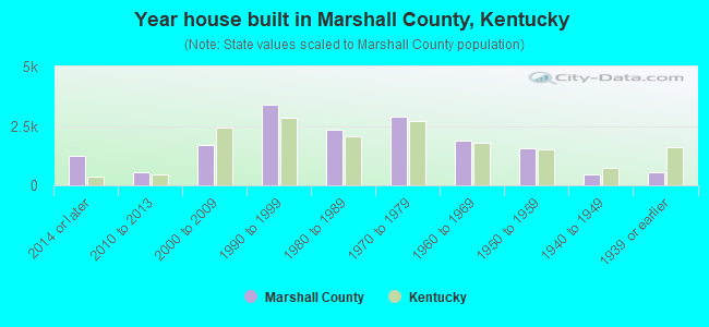 Year house built in Marshall County, Kentucky