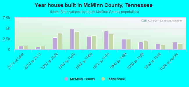 Year house built in McMinn County, Tennessee