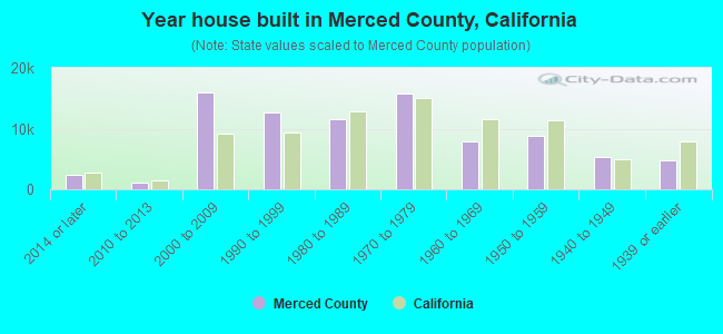 Year house built in Merced County, California