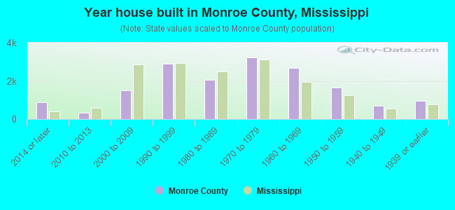 Year house built in Monroe County, Mississippi