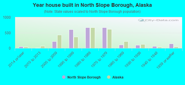 Year house built in North Slope Borough, Alaska