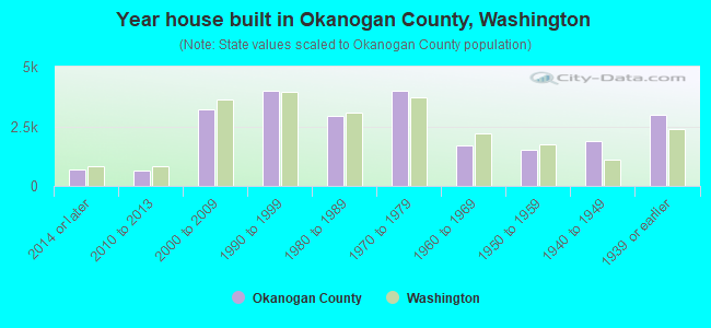 Year house built in Okanogan County, Washington