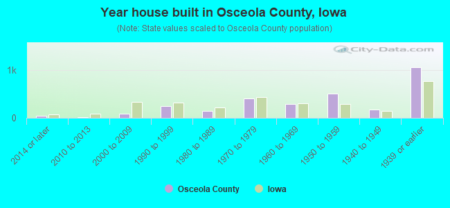 Year house built in Osceola County, Iowa