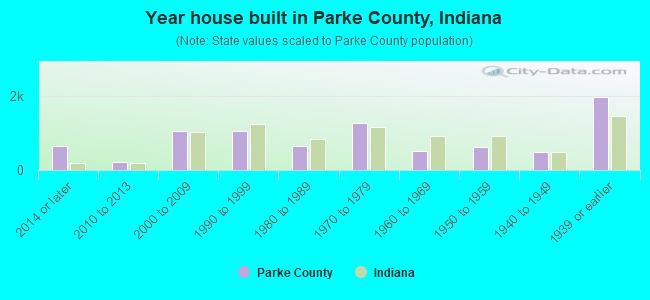 Year house built in Parke County, Indiana