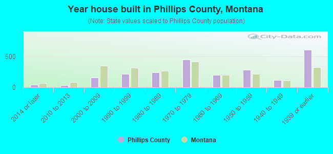 Year house built in Phillips County, Montana