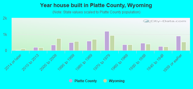 Year house built in Platte County, Wyoming