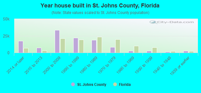 Year house built in St. Johns County, Florida