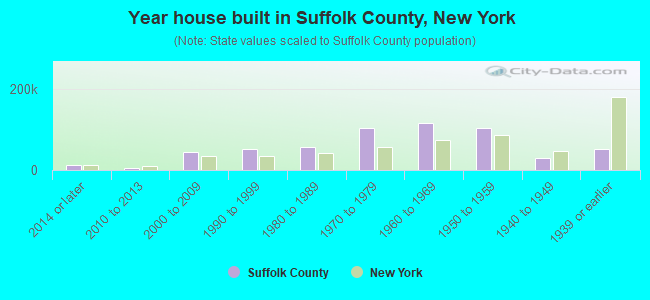 Year house built in Suffolk County, New York