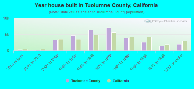 Year house built in Tuolumne County, California