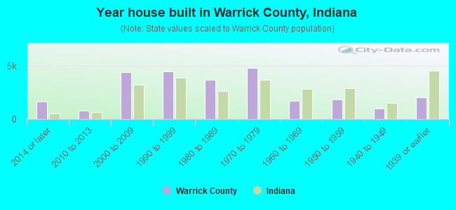 Year house built in Warrick County, Indiana