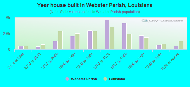 Year house built in Webster Parish, Louisiana