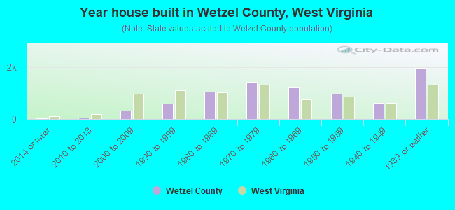 Year house built in Wetzel County, West Virginia