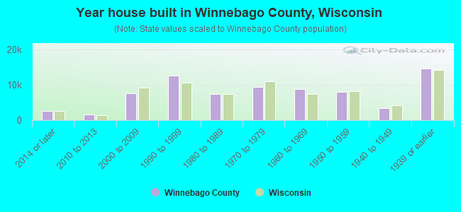 Year house built in Winnebago County, Wisconsin