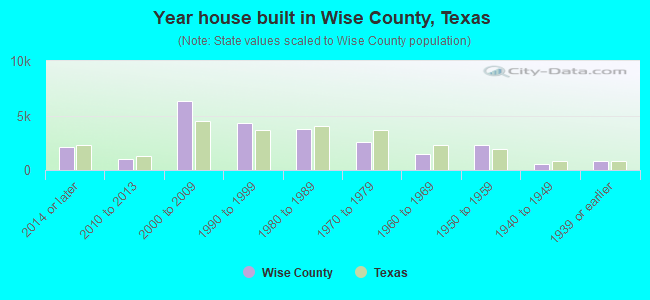 Year house built in Wise County, Texas