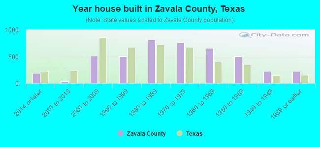Year house built in Zavala County, Texas