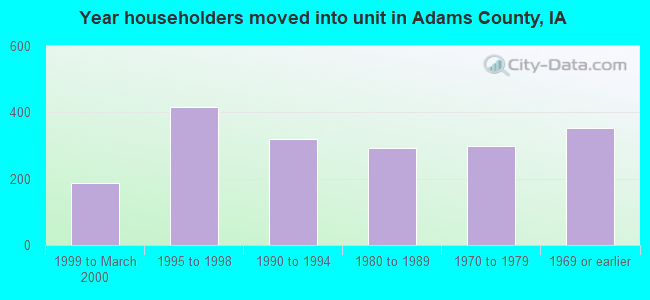Year householders moved into unit in Adams County, IA