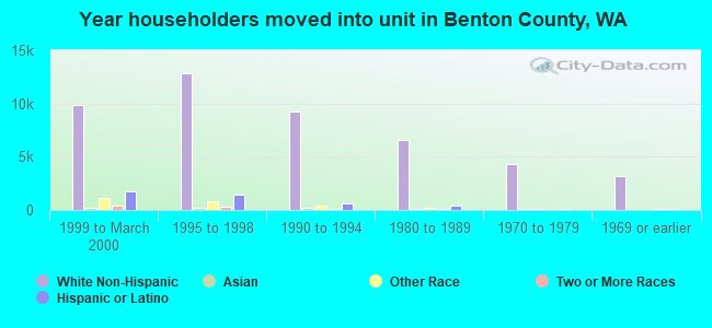 Year householders moved into unit in Benton County, WA
