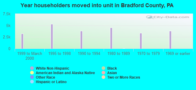 Year householders moved into unit in Bradford County, PA