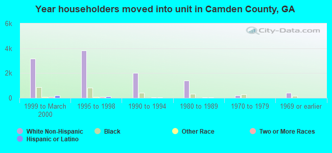 Year householders moved into unit in Camden County, GA
