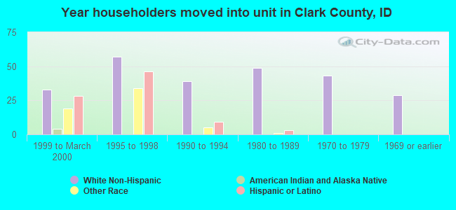 Year householders moved into unit in Clark County, ID