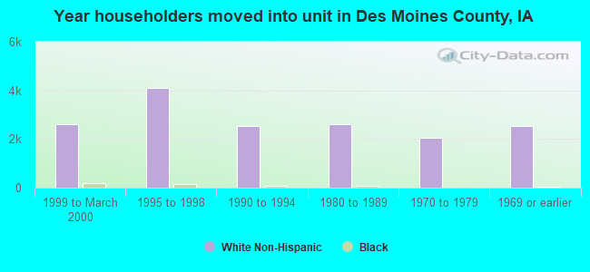 Year householders moved into unit in Des Moines County, IA