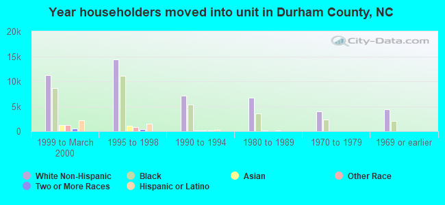 Year householders moved into unit in Durham County, NC